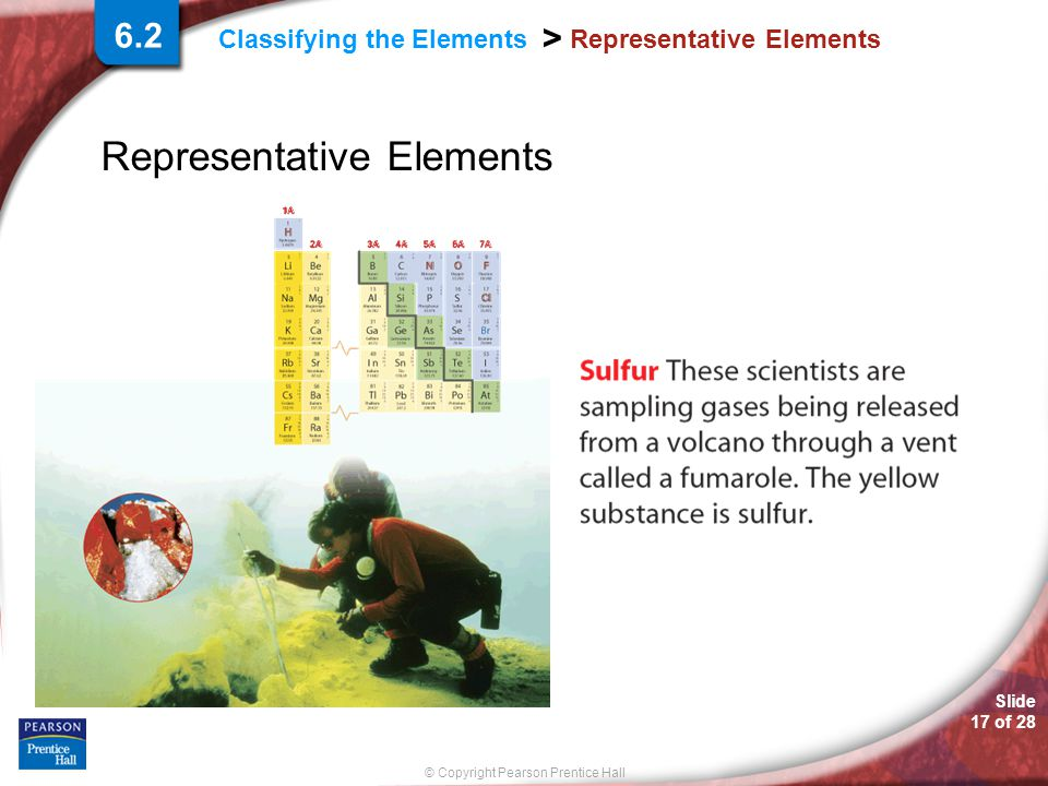 Slide 17 of 28 © Copyright Pearson Prentice Hall Classifying the Elements > Representative Elements 6.2