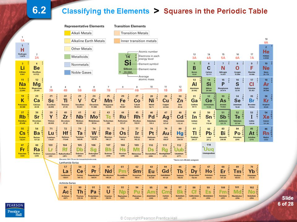 Slide 6 of 28 © Copyright Pearson Prentice Hall Classifying the Elements > Squares in the Periodic Table 6.2