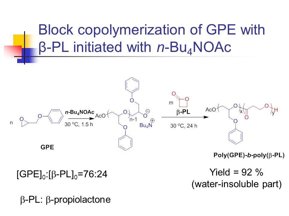 1 H NMR spectrum of poly(GPE)-block-poly(β-PL) [GPE] 0 :[  -PL] 0 =76:24 Ar 1 2 3,4 5 6 61 5 3 4 2 PPM