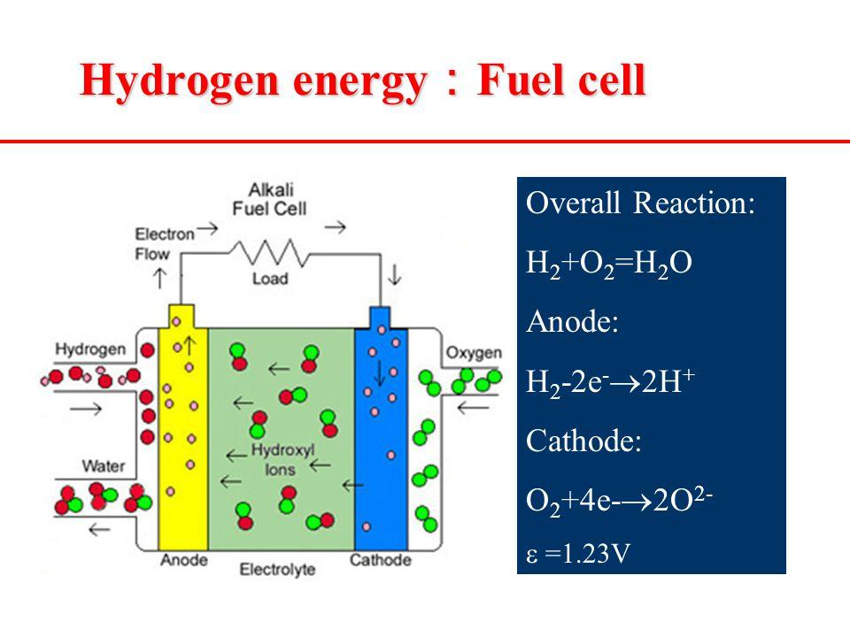 Hydrogen energy : Fuel cell Overall Reaction: H 2 +O 2 =H 2 O Anode: H 2 -2e -  2H + Cathode: O 2 +4e-  2O 2-  =1.23V