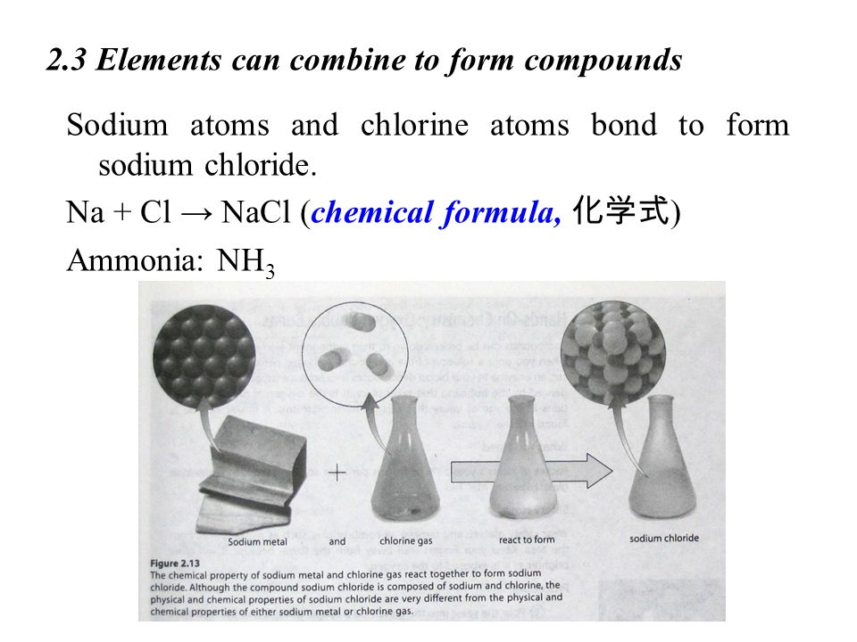 2.3 Elements can combine to form compounds Sodium atoms and chlorine atoms bond to form sodium chloride.