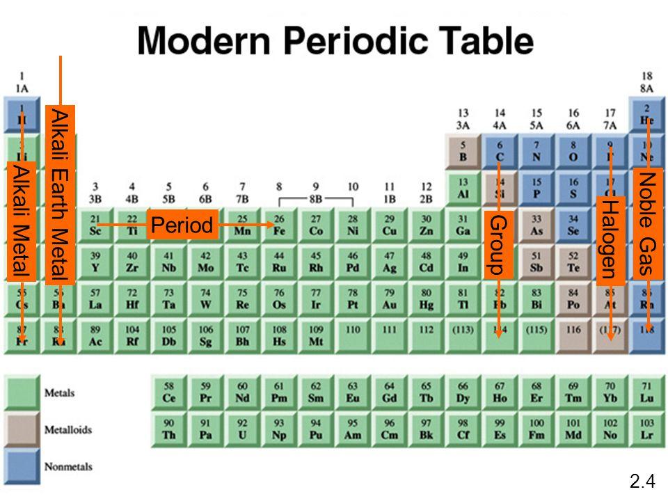 Period Group Alkali Metal Noble Gas Halogen Alkali Earth Metal 2.4