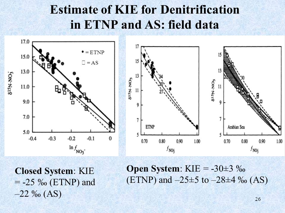 26 Estimate of KIE for Denitrification in ETNP and AS: field data Closed System: KIE = -25 ‰ (ETNP) and –22 ‰ (AS) Open System: KIE = -30±3 ‰ (ETNP) a