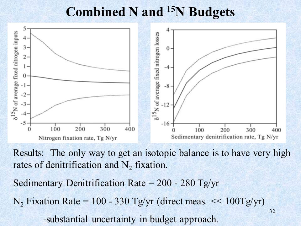 32 Combined N and 15 N Budgets Results: The only way to get an isotopic balance is to have very high rates of denitrification and N 2 fixation. Sedime