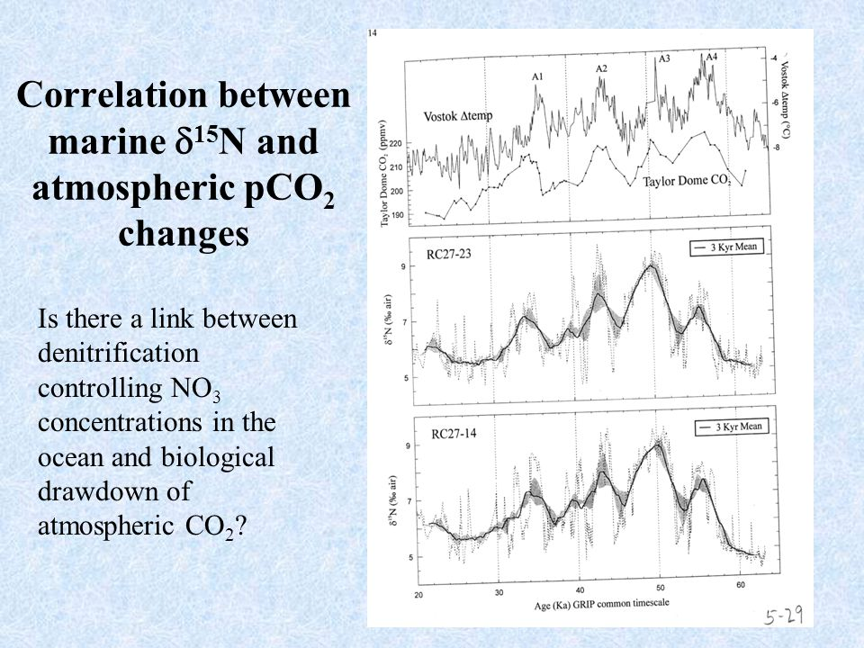 34 Correlation between marine  15 N and atmospheric pCO 2 changes Is there a link between denitrification controlling NO 3 concentrations in the ocea