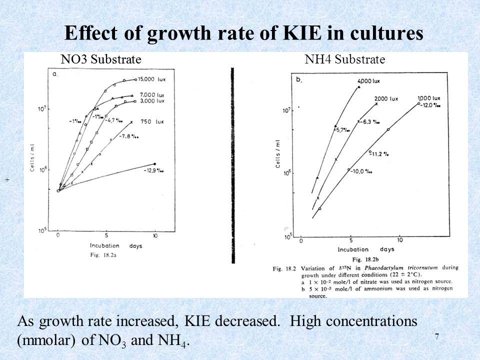 8 KIE during N 2, NO3 and NH4 uptake (same species Anabaena) KIEs N 2 = -2 ‰ NO 3 = -11 to –13 ‰ NH 4 = -14 ‰