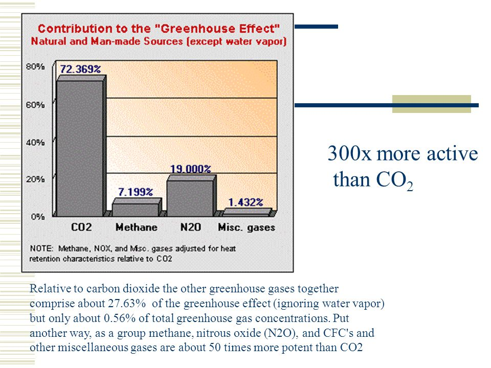 Relative to carbon dioxide the other greenhouse gases together comprise about 27.63% of the greenhouse effect (ignoring water vapor) but only about 0.56% of total greenhouse gas concentrations.