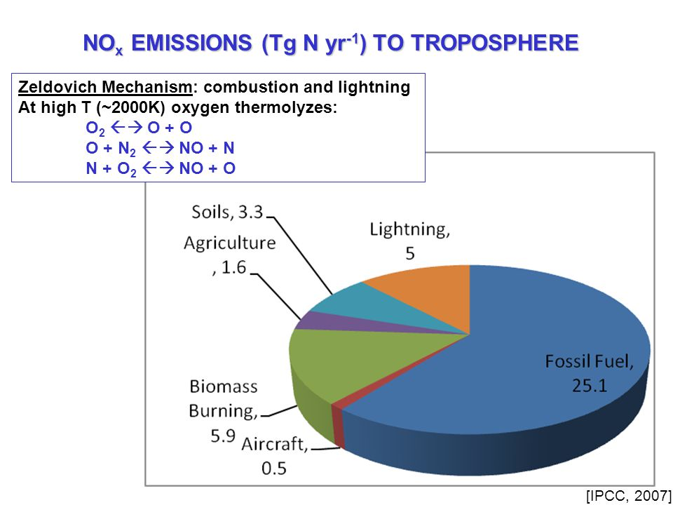 NO x EMISSIONS (Tg N yr -1 ) TO TROPOSPHERE Zeldovich Mechanism: combustion and lightning At high T (~2000K) oxygen thermolyzes: O 2  O + O O + N 2