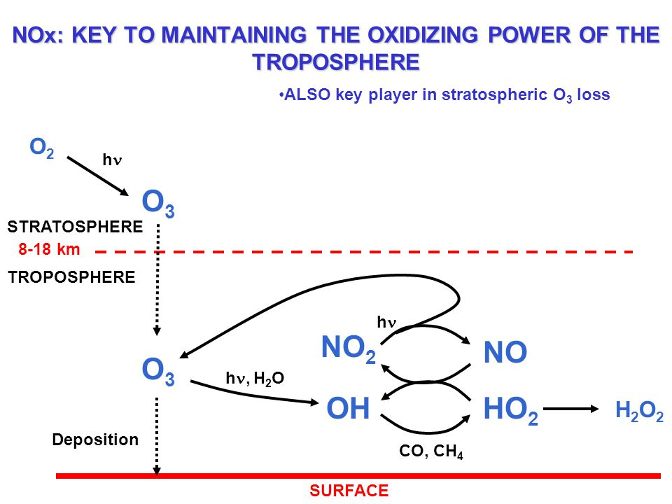 NOx: KEY TO MAINTAINING THE OXIDIZING POWER OF THE TROPOSPHERE O3O3 O2O2 h O3O3 OHHO 2 h, H 2 O Deposition NO H2O2H2O2 CO, CH 4 NO 2 h STRATOSPHERE TR