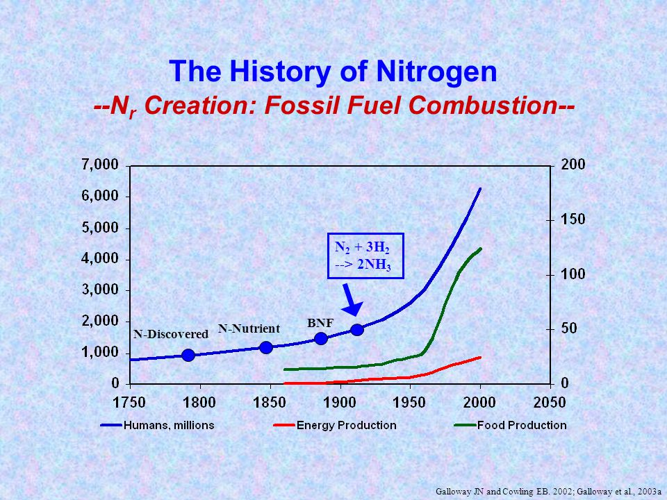 The History of Nitrogen --N r Creation, People and Nature-- Galloway JN and Cowling EB.