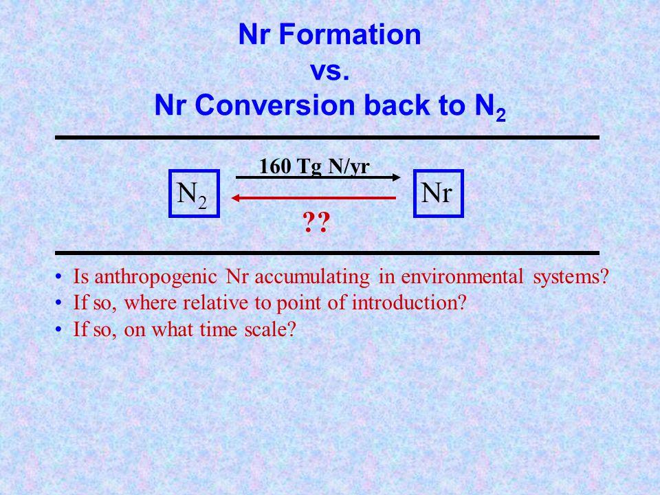 Nr Formation vs. Nr Conversion back to N 2 N2N2 Nr 160 Tg N/yr ?.
