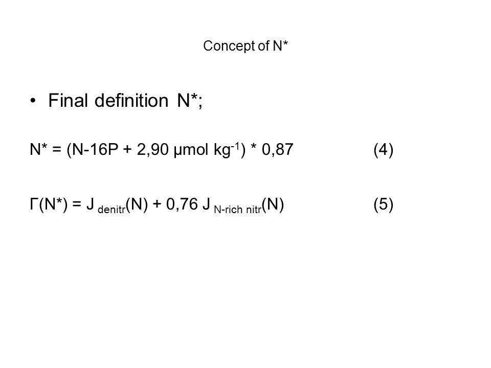 Concept of N* Final definition N*; N* = (N-16P + 2,90 μmol kg -1 ) * 0,87(4) Γ(N*) = J denitr (N) + 0,76 J N-rich nitr (N)(5)