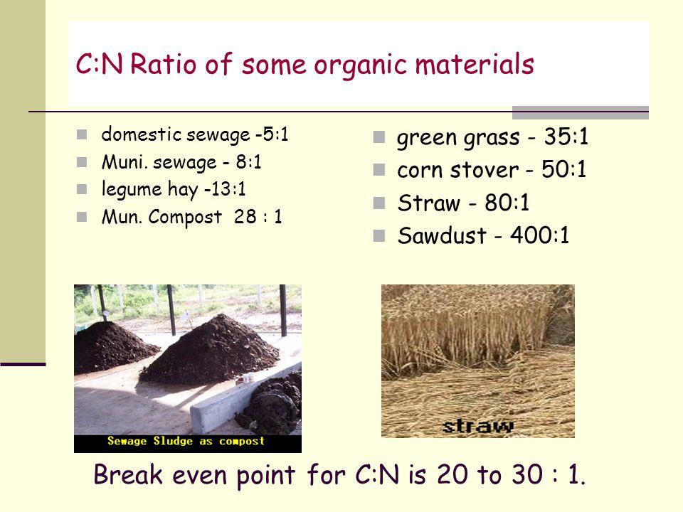 C:N Ratio of some organic materials domestic sewage -5:1 Muni. sewage - 8:1 legume hay -13:1 Mun. Compost 28 : 1 green grass - 35:1 corn stover - 50:1