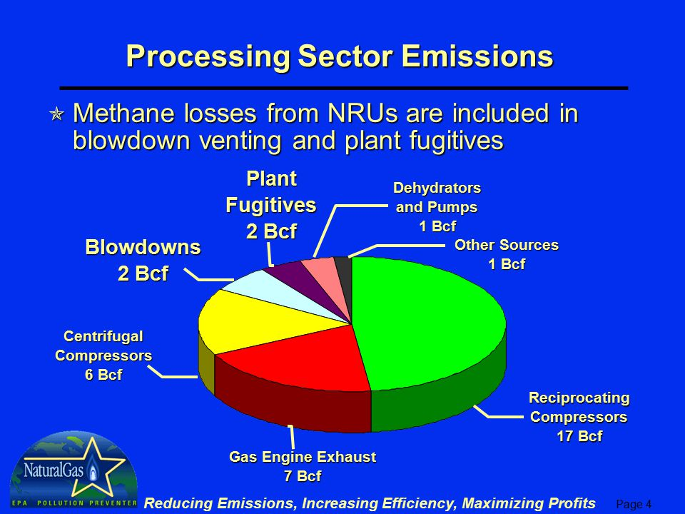 Page 5 Reducing Emissions, Increasing Efficiency, Maximizing Profits Methane Losses from Nitrogen Rejection  NRU fugitives u Methane leaks occur at valves, piping connectors and open ended lines u Natural Gas STAR accounts for these leaks in processing plant fugitive emissions  Nitrogen reject vent u Reject stream usually contains some methane, 1 to 5% u Natural Gas STAR accounts for these vents in processing plant blowdown/venting emissions