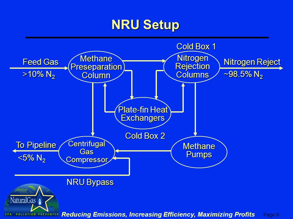 Page 9 Reducing Emissions, Increasing Efficiency, Maximizing Profits NRU Setup Methane Preseparation Column Nitrogen Rejection Columns Plate-fin Heat