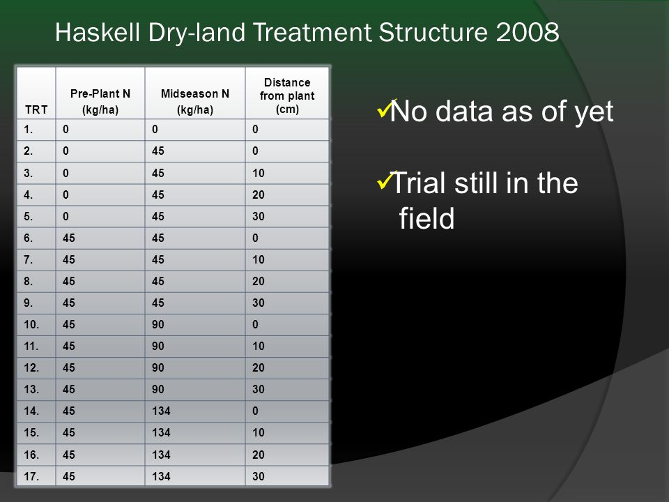 Haskell Dry-land Treatment Structure 2008 TRT Pre-Plant N (kg/ha) Midseason N (kg/ha) Distance from plant (cm) 1.000 2.0450 3.04510 4.04520 5.04530 6.45 0 7.45 10 8.45 20 9.45 30 10.45900 11.459010 12.459020 13.459030 14.451340 15.4513410 16.4513420 17.4513430 No data as of yet Trial still in the field