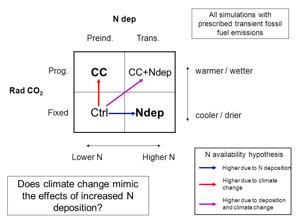CC CC+Ndep CtrlNdep Preind. Rad CO 2 N dep Trans.