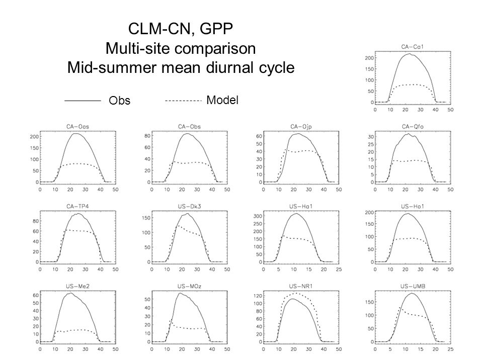CLM-CN, GPP Multi-site comparison Mid-summer mean diurnal cycle Obs Model