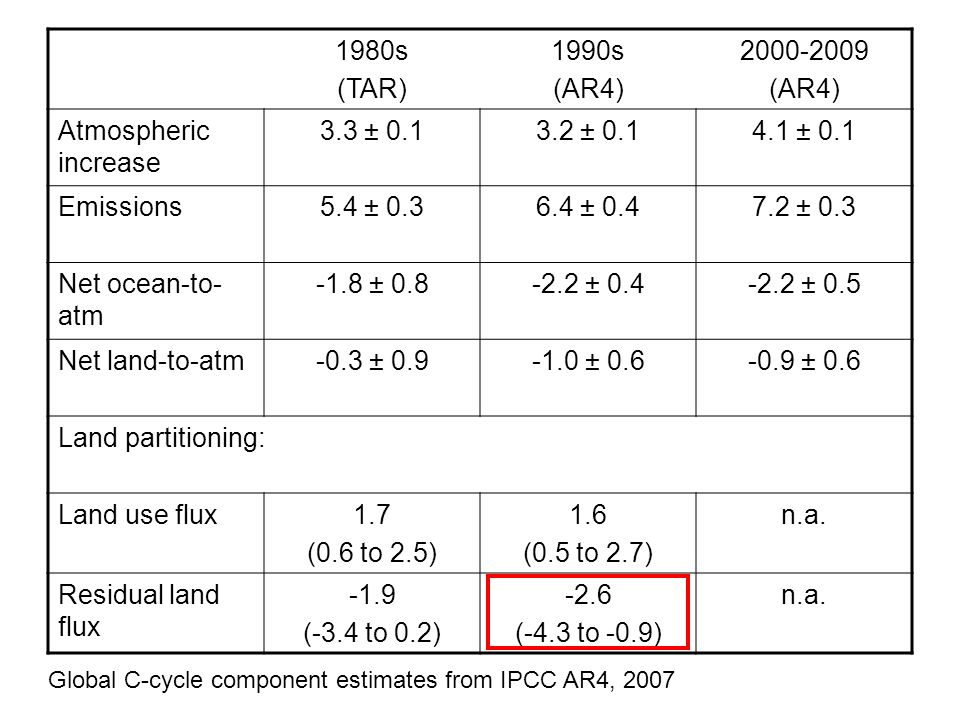 1980s (TAR) 1990s (AR4) 2000-2009 (AR4) Atmospheric increase 3.3 ± 0.13.2 ± 0.14.1 ± 0.1 Emissions5.4 ± 0.36.4 ± 0.47.2 ± 0.3 Net ocean-to- atm -1.8 ± 0.8-2.2 ± 0.4-2.2 ± 0.5 Net land-to-atm-0.3 ± 0.9-1.0 ± 0.6-0.9 ± 0.6 Land partitioning: Land use flux1.7 (0.6 to 2.5) 1.6 (0.5 to 2.7) n.a.