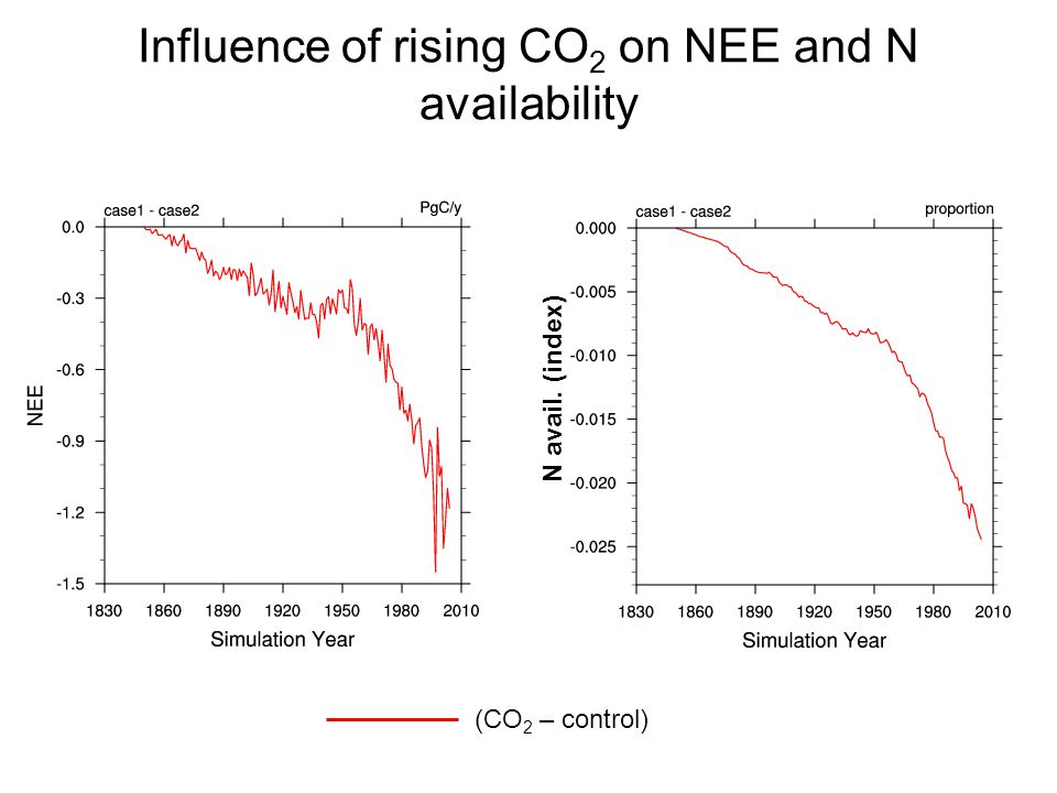 Influence of rising CO 2 on NEE and N availability (CO 2 – control) N avail. (index)