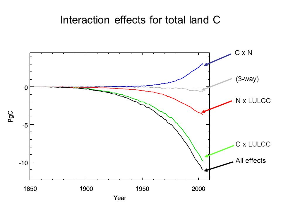 Interaction effects for total land C N x LULCC C x LULCC C x N All effects (3-way)