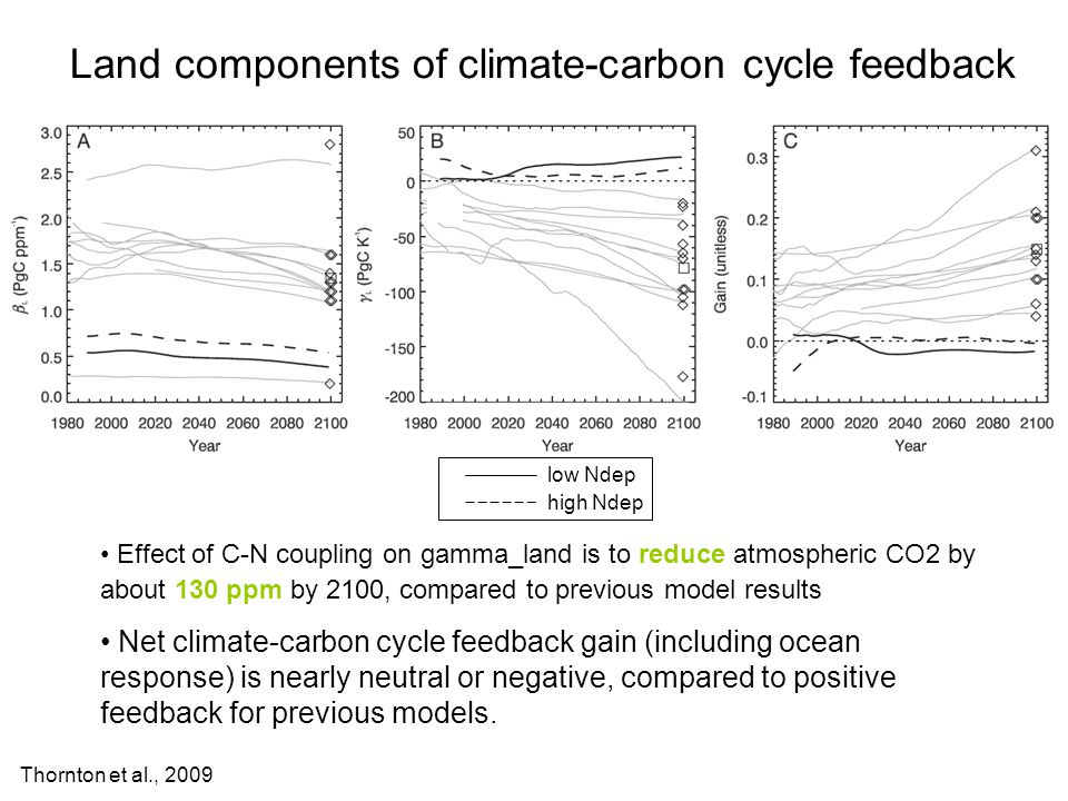 Effect of C-N coupling on gamma_land is to reduce atmospheric CO2 by about 130 ppm by 2100, compared to previous model results Net climate-carbon cycle feedback gain (including ocean response) is nearly neutral or negative, compared to positive feedback for previous models.