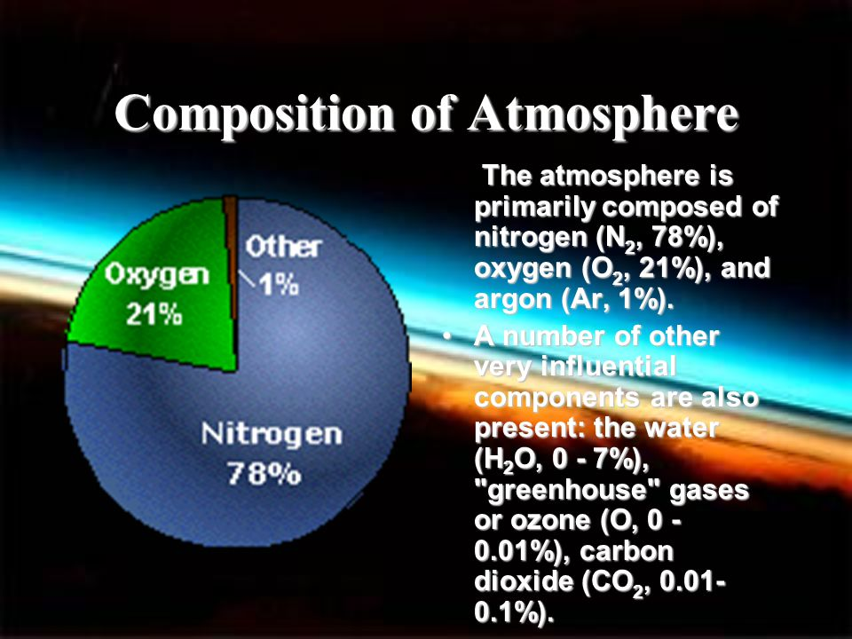 Composition of Atmosphere The atmosphere is primarily composed of nitrogen (N 2, 78%), oxygen (O 2, 21%), and argon (Ar, 1%). A number of other very i