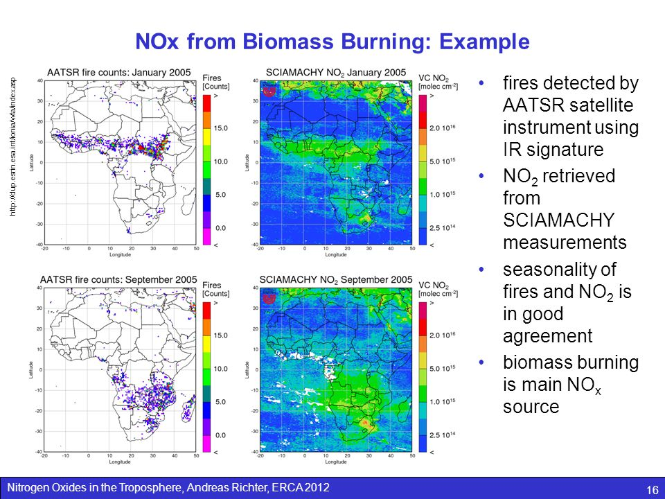 Nitrogen Oxides in the Troposphere, Andreas Richter, ERCA 2012 16 NOx from Biomass Burning: Example fires detected by AATSR satellite instrument using IR signature NO 2 retrieved from SCIAMACHY measurements seasonality of fires and NO 2 is in good agreement biomass burning is main NO x source http://dup.esrin.esa.int/ionia/wfa/index.asp