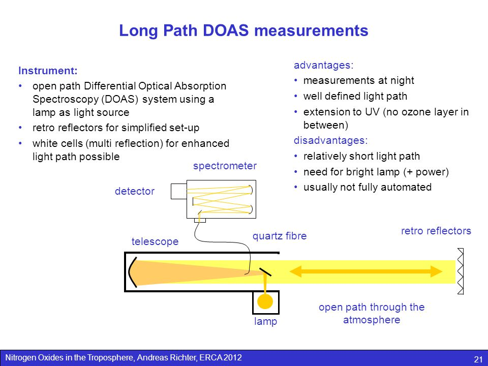 Nitrogen Oxides in the Troposphere, Andreas Richter, ERCA 2012 21 Long Path DOAS measurements open path through the atmosphere lamp telescope retro reflectors spectrometer detector quartz fibre Instrument: open path Differential Optical Absorption Spectroscopy (DOAS) system using a lamp as light source retro reflectors for simplified set-up white cells (multi reflection) for enhanced light path possible advantages: measurements at night well defined light path extension to UV (no ozone layer in between) disadvantages: relatively short light path need for bright lamp (+ power) usually not fully automated