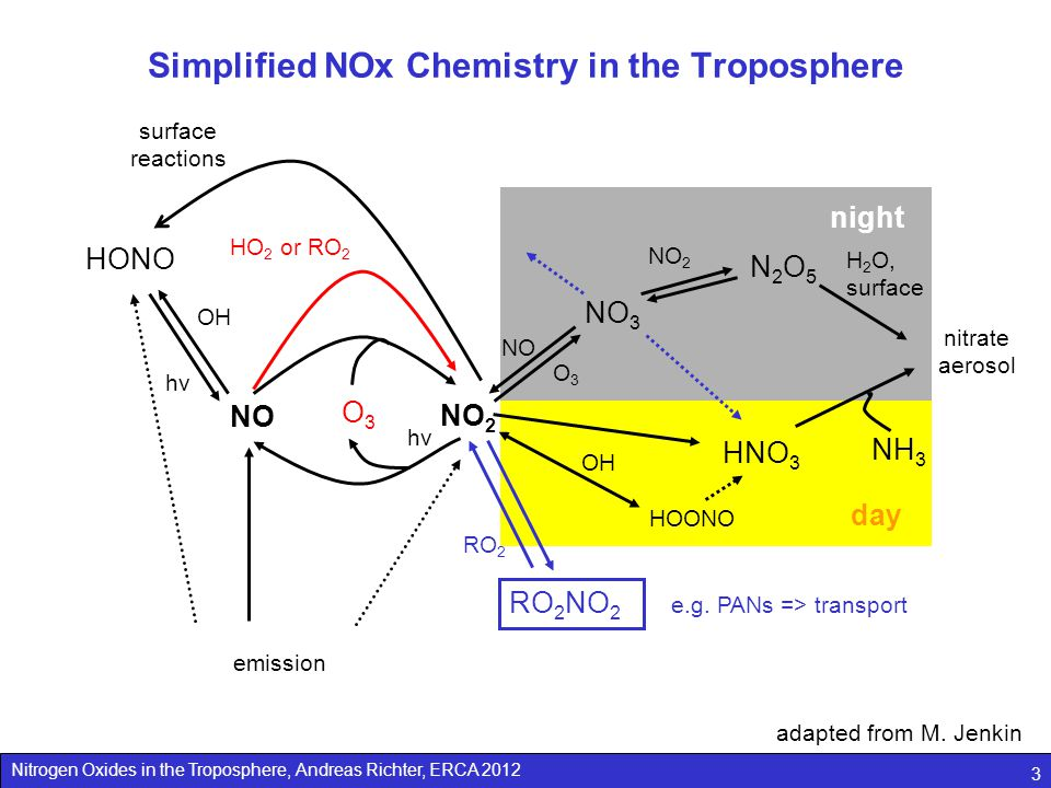 Nitrogen Oxides in the Troposphere, Andreas Richter, ERCA 2012 3 Simplified NOx Chemistry in the Troposphere HO 2 or RO 2 NO 3 N2O5N2O5 NO NO 2 O3O3 H 2 O, surface night NO NO 2 O3O3 hνhν HNO 3 NH 3 OH day nitrate aerosol HONO OH hνhν surface reactions adapted from M.