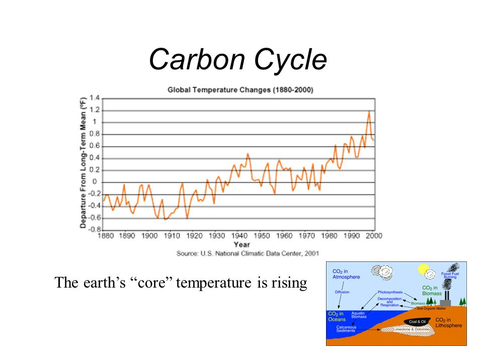 Carbon Cycle The earth's core temperature is rising