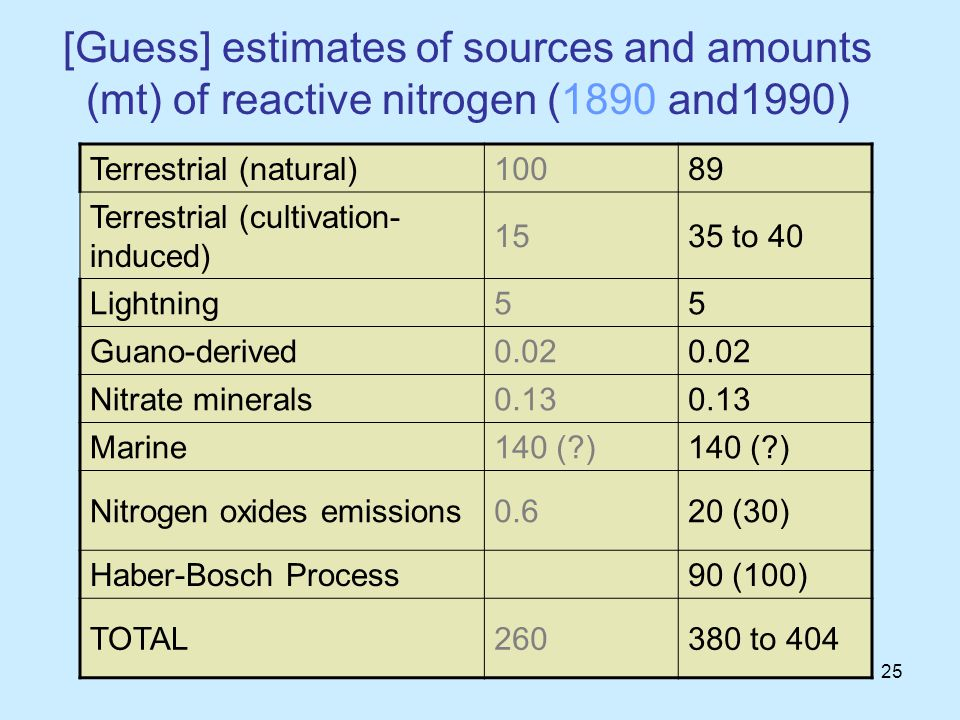 25 [Guess] estimates of sources and amounts (mt) of reactive nitrogen (1890 and1990) Terrestrial (natural)10089 Terrestrial (cultivation- induced) 1535 to 40 Lightning55 Guano-derived0.02 Nitrate minerals0.13 Marine140 ( ) Nitrogen oxides emissions0.620 (30) Haber-Bosch Process90 (100) TOTAL260380 to 404