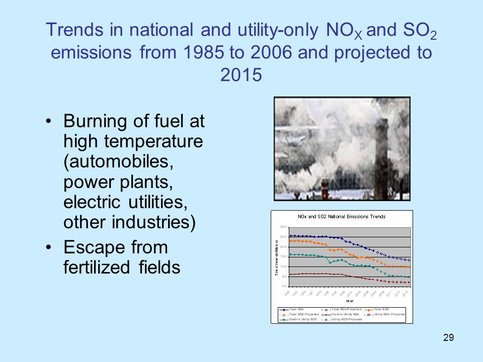 29 Trends in national and utility-only NO X and SO 2 emissions from 1985 to 2006 and projected to 2015 Burning of fuel at high temperature (automobiles, power plants, electric utilities, other industries) Escape from fertilized fields