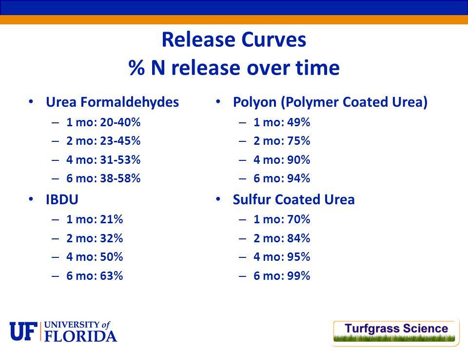 Release Curves % N release over time Urea Formaldehydes – 1 mo: 20-40% – 2 mo: 23-45% – 4 mo: 31-53% – 6 mo: 38-58% IBDU – 1 mo: 21% – 2 mo: 32% – 4 mo: 50% – 6 mo: 63% Polyon (Polymer Coated Urea) – 1 mo: 49% – 2 mo: 75% – 4 mo: 90% – 6 mo: 94% Sulfur Coated Urea – 1 mo: 70% – 2 mo: 84% – 4 mo: 95% – 6 mo: 99%