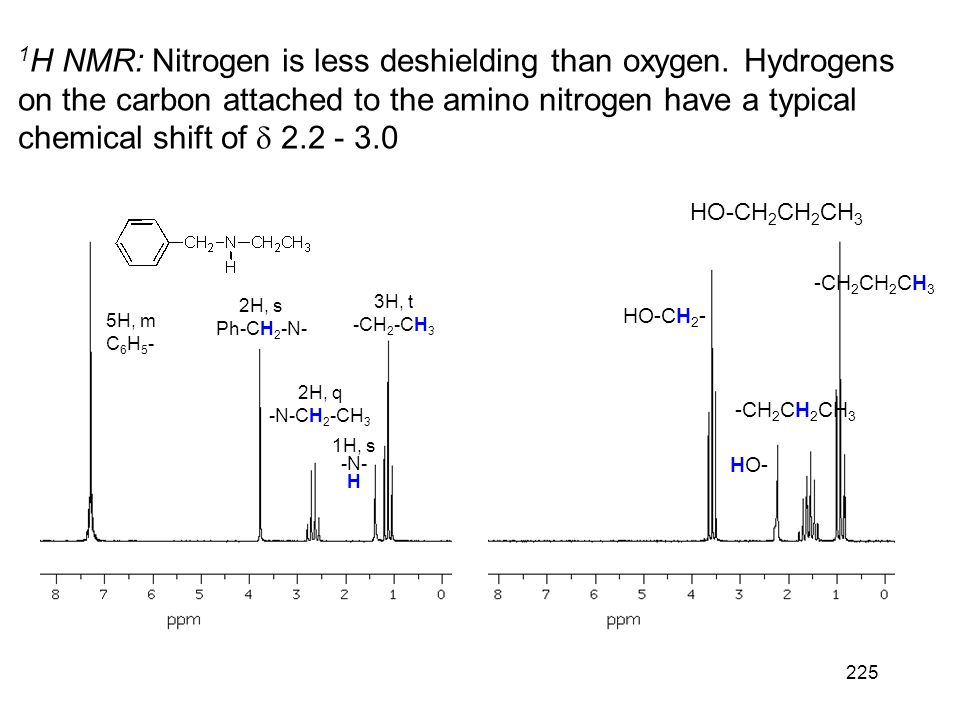 225 1 H NMR: Nitrogen is less deshielding than oxygen. Hydrogens on the carbon attached to the amino nitrogen have a typical chemical shift of  2.2 -