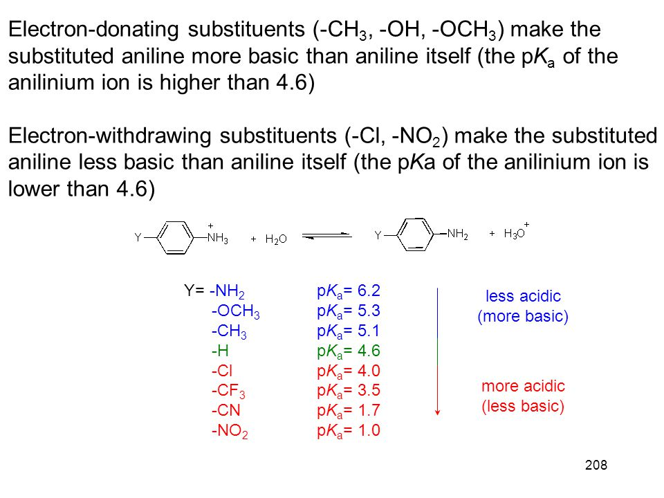 208 Electron-donating substituents (-CH 3, -OH, -OCH 3 ) make the substituted aniline more basic than aniline itself (the pK a of the anilinium ion is