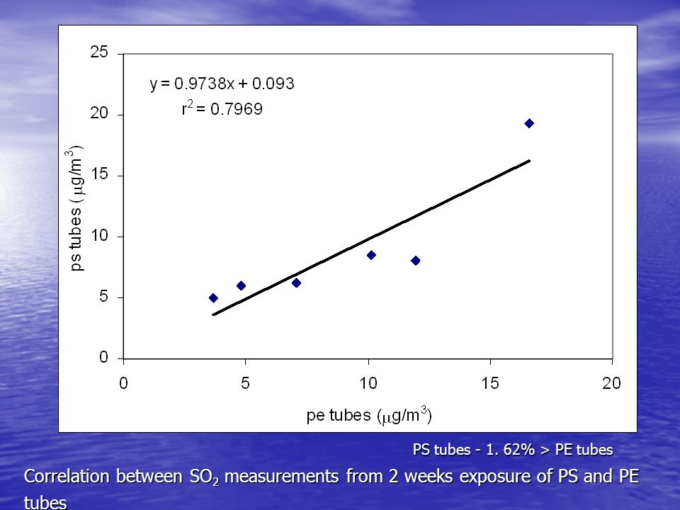 Correlation between SO 2 measurements from 2 weeks exposure of PS and PE tubes PS tubes - 1.