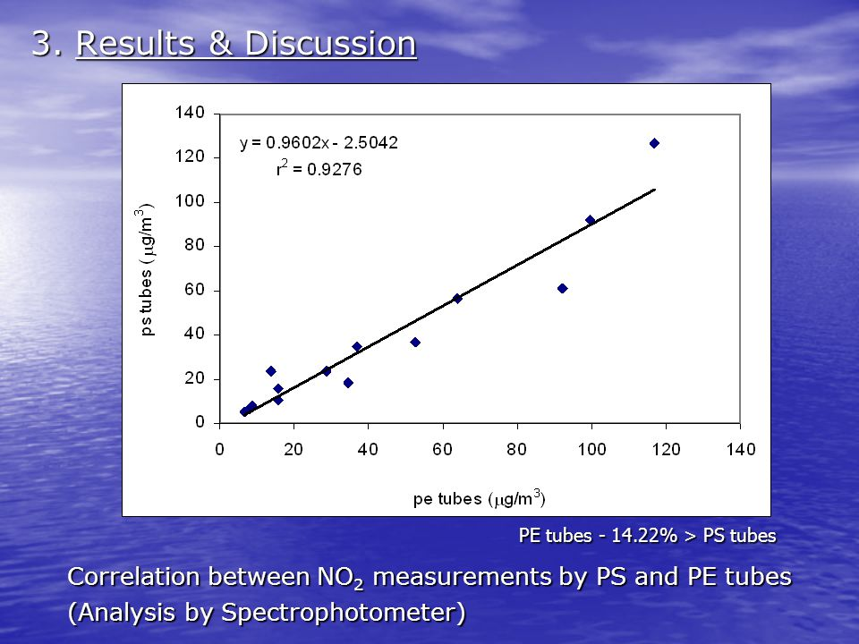 3. Results & Discussion PE tubes - 14.22% > PS tubes Correlation between NO 2 measurements by PS and PE tubes (Analysis by Spectrophotometer)