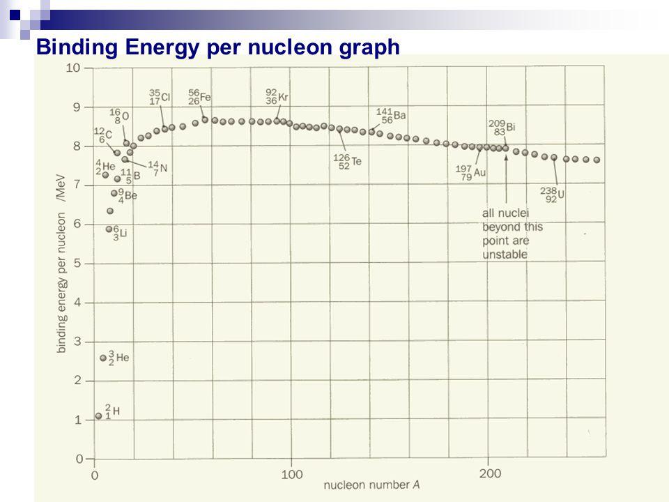 Binding Energy per nucleon graph
