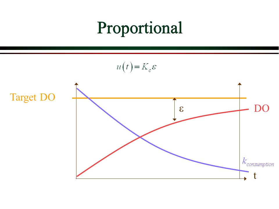 Proportional Target DO t DO 