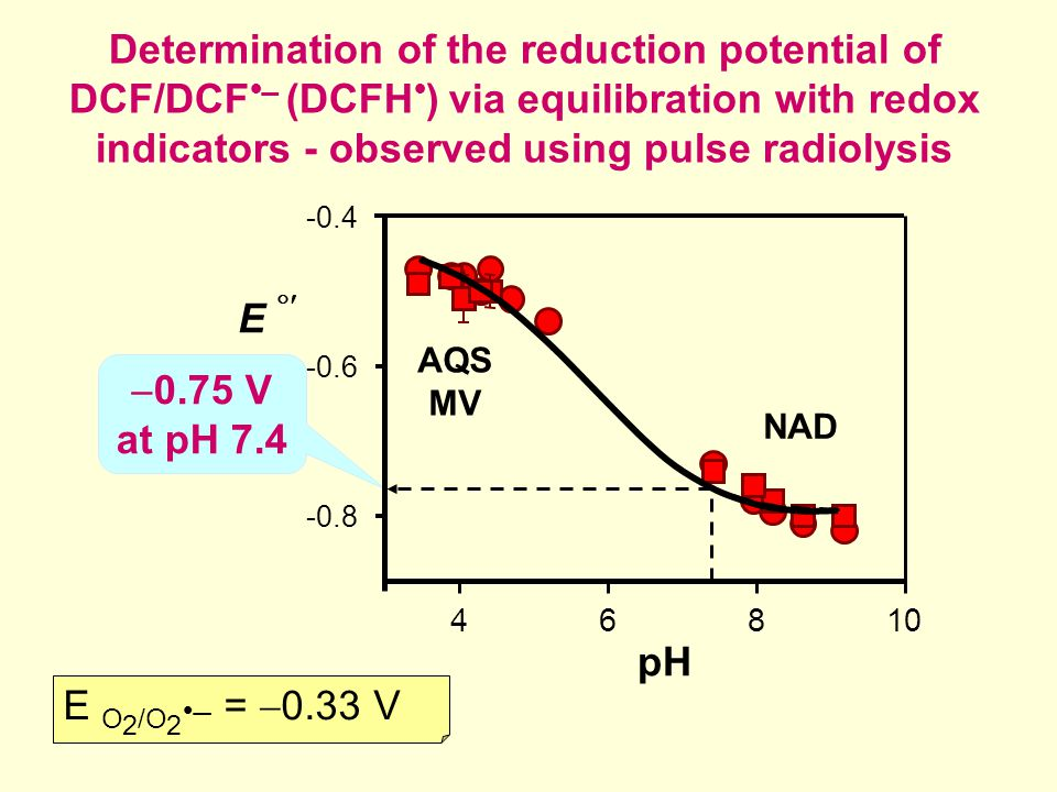 Determination of the reduction potential of DCF/DCF   (DCFH  ) via equilibration with redox indicators - observed using pulse radiolysis  0.75 V at pH 7.4 pH 46810 -0.8 -0.6 -0.4 NAD AQS MV E  E O 2 /O 2   =  0.33 V