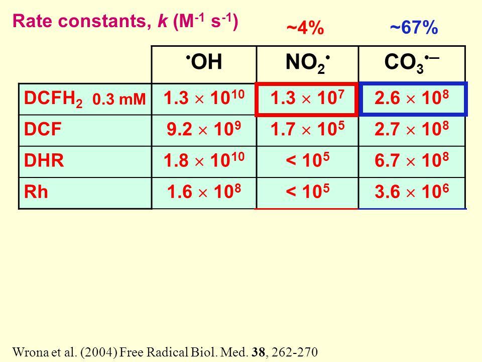 OHNO 2 CO 3 ─ DCFH 2 1.3  10 10 1.3  10 7 2.6  10 8 DCF 9.2  10 9 1.7  10 5 2.7  10 8 DHR 1.8  10 10 < 10 5 6.7  10 8 Rh 1.6  10 8 < 10 5 3.6  10 6 GSH 9  10 9 2  10 7 5  10 6 Ascorbate 1  10 9 4  10 7 1  10 9 Urate 7  10 9 2  10 7 Cysteine 2  10 10 5  10 7 Rate constants, k (M -1 s -1 ) ~4% ~67% Wrona et al.