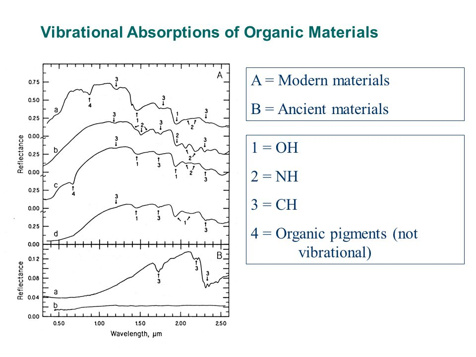 Vibrational Absorptions of Organic Materials A = Modern materials B = Ancient materials 1 = OH 2 = NH 3 = CH 4 = Organic pigments (not vibrational)