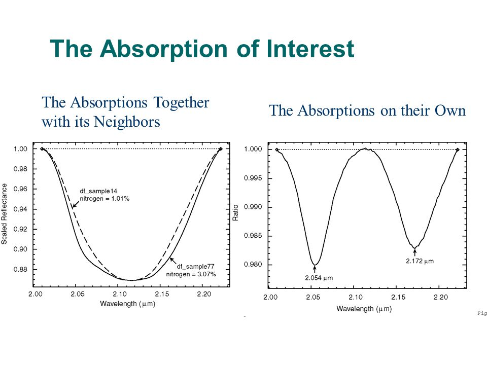 The Absorption of Interest The Absorptions Together with its Neighbors The Absorptions on their Own