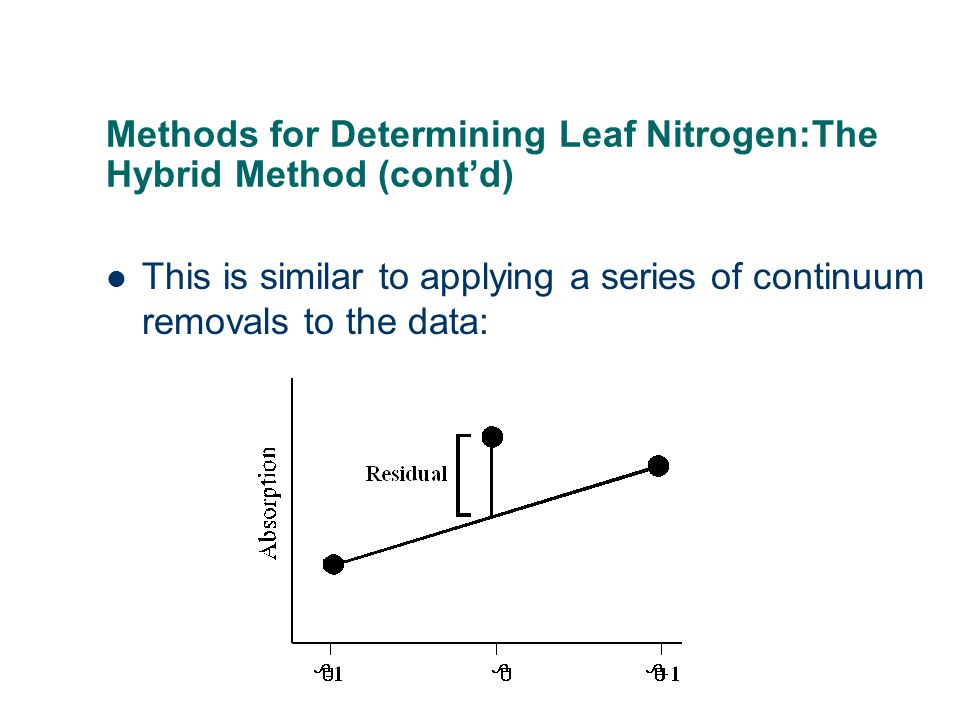 Methods for Determining Leaf Nitrogen:The Hybrid Method (cont'd) This is similar to applying a series of continuum removals to the data: