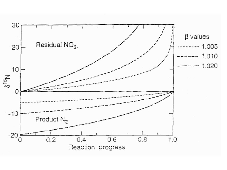 N-cycle, and the Biochemistry of N (cont.) N Fractionation ProcessQualitative ChargeLiterature N fixation small -3 to +1 %o Assimilation microbial small -1.6 to +1 (-0.52)%o plant small -2.2 to +0.5 (-0.25)%o Mineralization small -1 to +1 %o Nitrification large -12 to -29 %o Volatilization large > 20 %o Sorption/desorption small 1 to 8 %o Denitrification large -40 to 5 %o