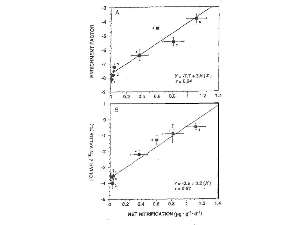 Pardo et al., 2002 (Can. J For Res)