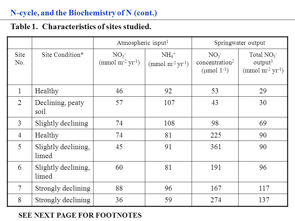 N-cycle, and the Biochemistry of N (cont.) Table 1.