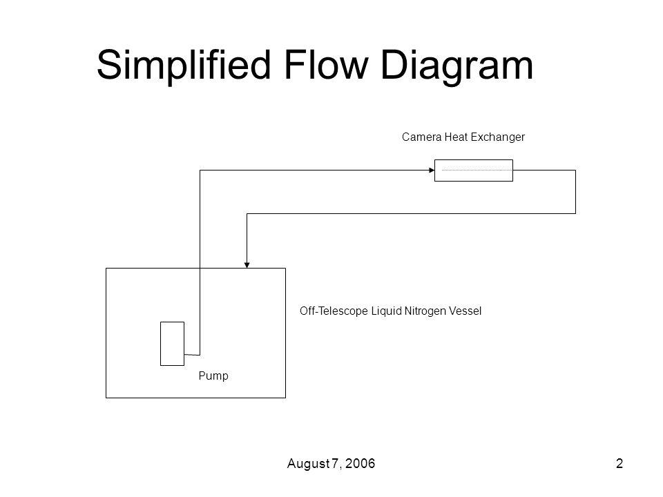 August 7, 20062 Simplified Flow Diagram Off-Telescope Liquid Nitrogen Vessel Camera Heat Exchanger Pump