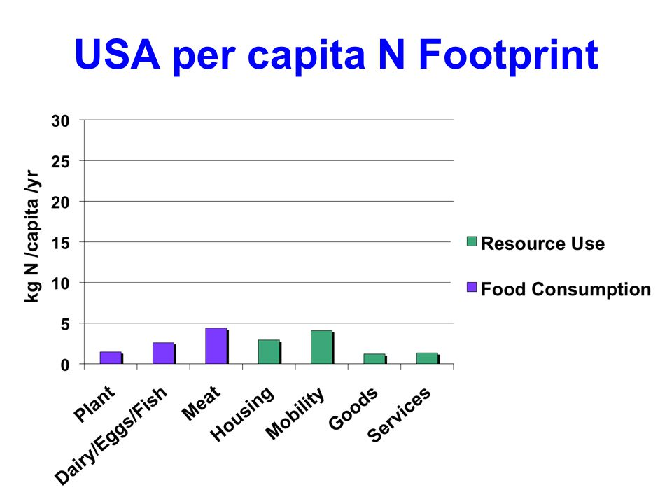 USA per capita N Footprint